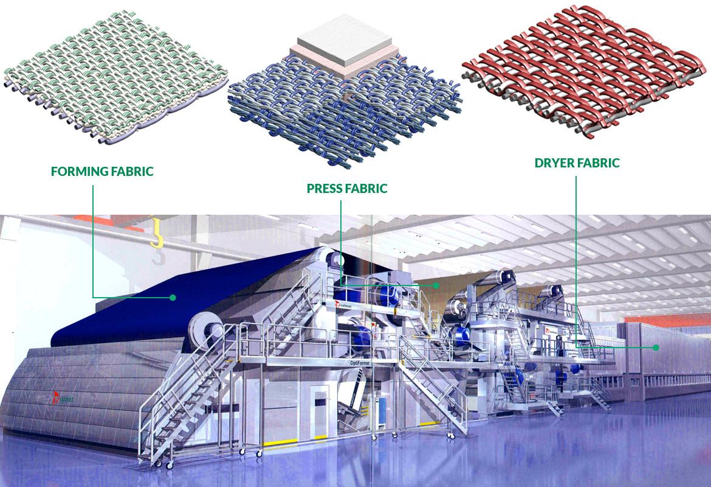 paper machine clothing